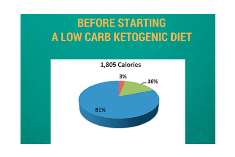 low carb ketogenic diet